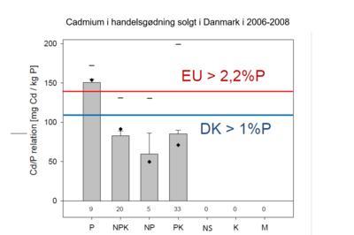 EU's gødningsforordning er nu endelig vedtaget – nye muligheder for organiske gødningsprodukter