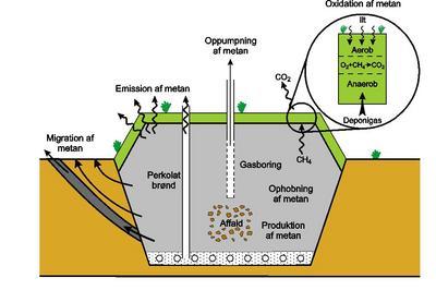 Ny håndbog om monitering af gasemissioner fra deponeringsanlæg